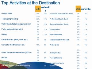 asheville_tourism_activities_2015