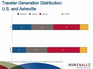 asheville_tourism_generation_2015