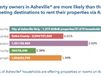 Some Asheville hoteliers on edge as Airbnb racks up big Buncombe sales